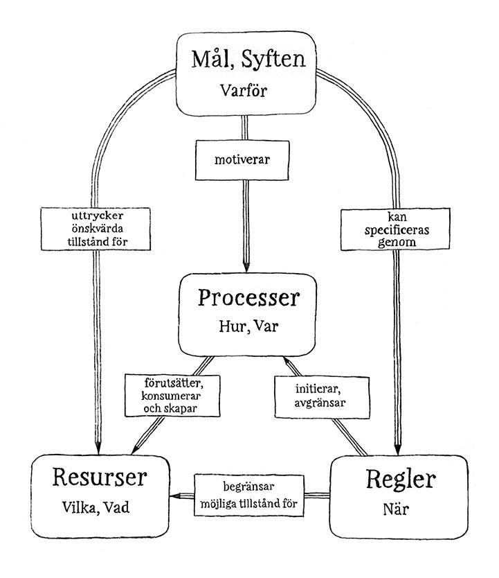 Modell verksamhetmodellering