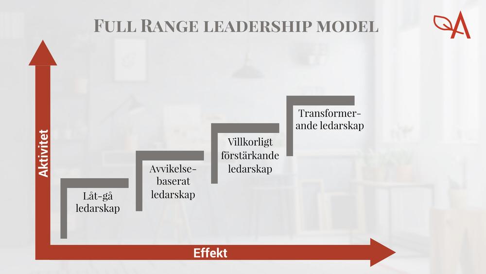 transaktionellt transformativt ledarskap jämförelse full range leadership model