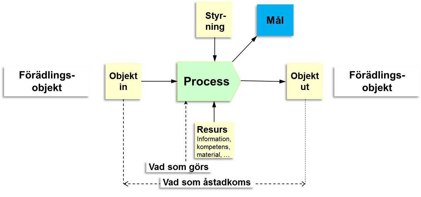 Exempel processmodell kompletterad med styrning