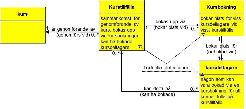 Förenklad begreppsmodell