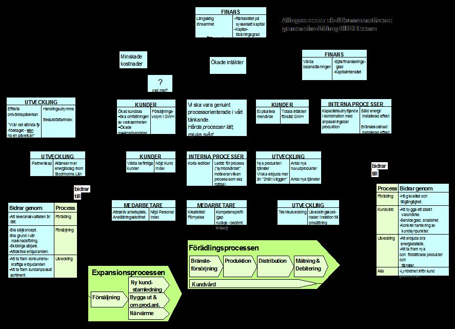 mål- och processmodell