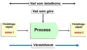exempel på processmodell