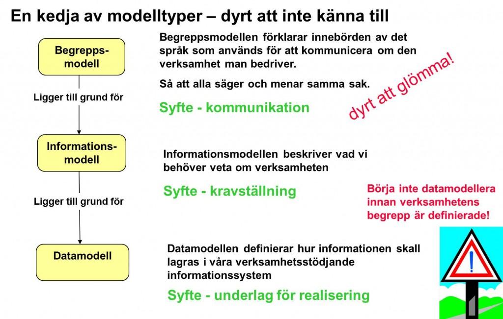 Modellkedja informationsmodell datamodell begreppsmodell