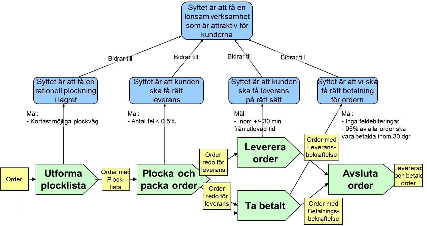 processmodell med syfte och mål