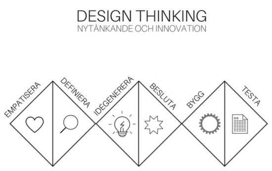 Modell metoden design thinking exempel
