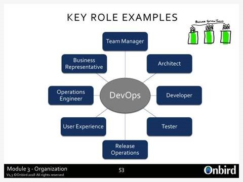 DevOps team roller exempel bild
