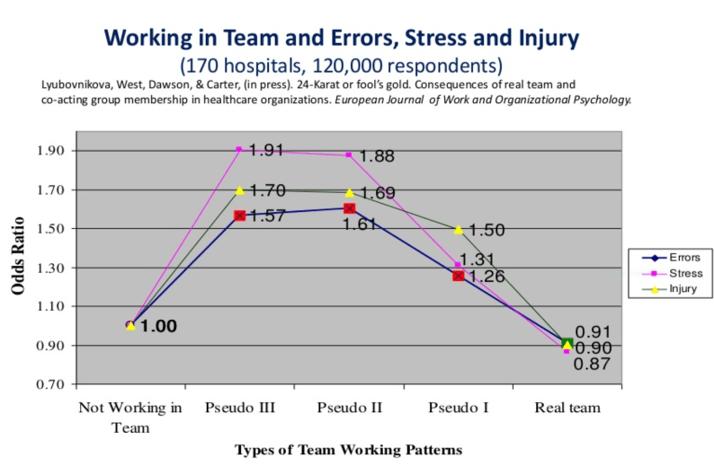 Vad är ett team jämförelser konsekvenser av team